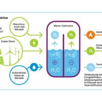 Zukunftspersepektive Wasserstoff