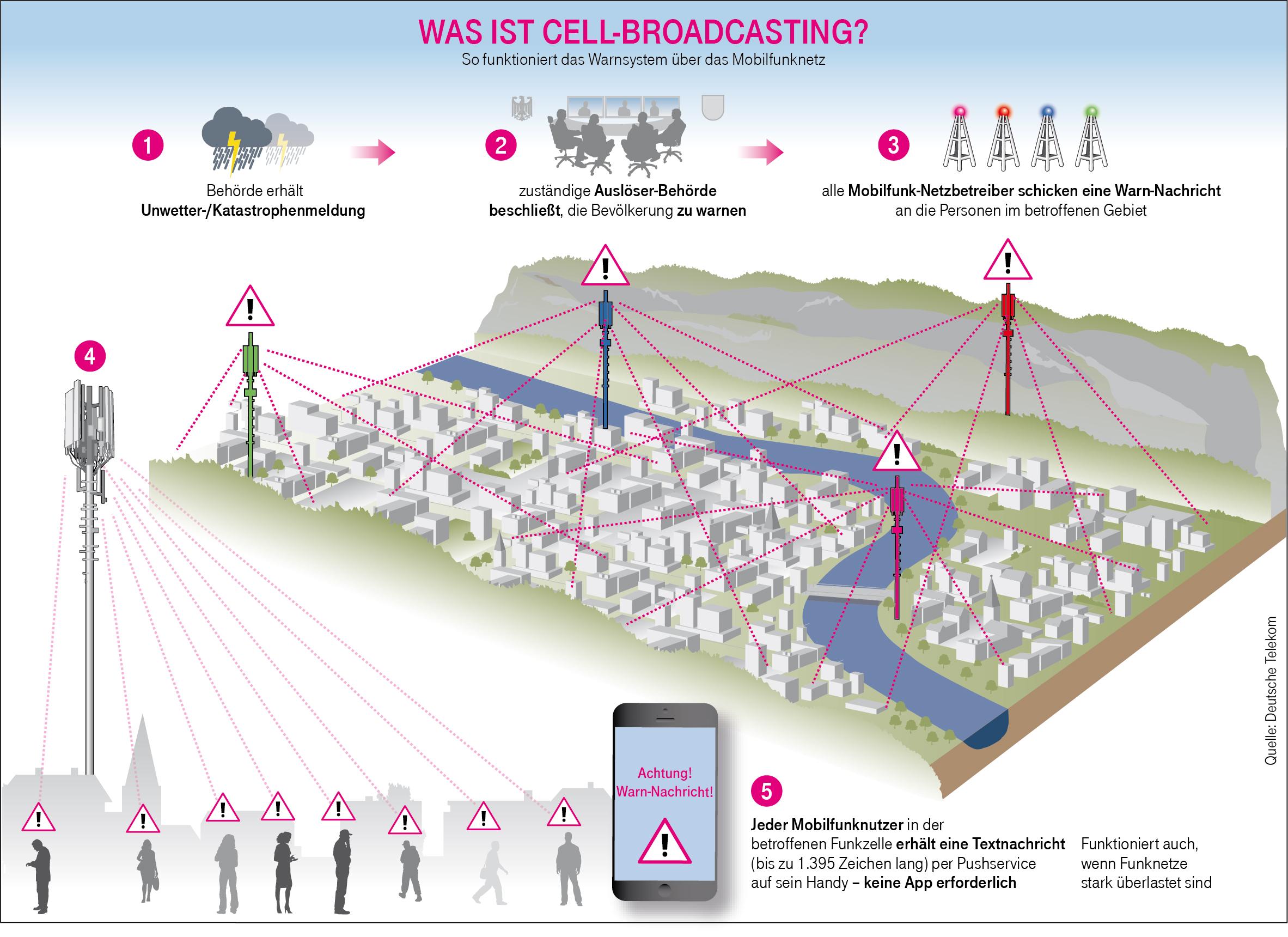Wie funktioniert Cell Broadcast